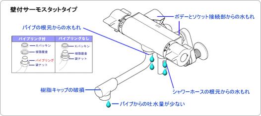 壁付きサーモスタットタイプ 説明図