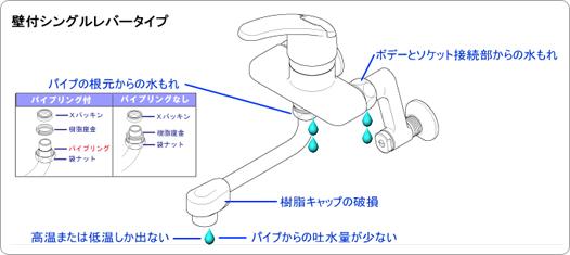 壁付シングルレバータイプ 説明図