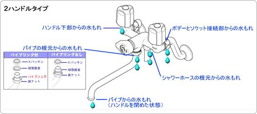 2ハンドルタイプ 説明図