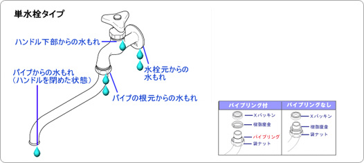 単水栓タイプ 説明図